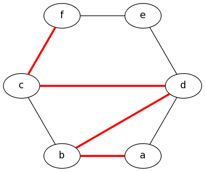 GraphViz Examples and Tutorial